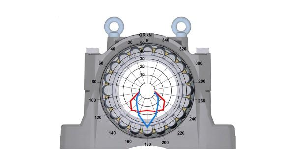 シェフラーのころがり軸受とすべり軸受:プランマーブロックハウジングSNS、新しいハウジング設計
