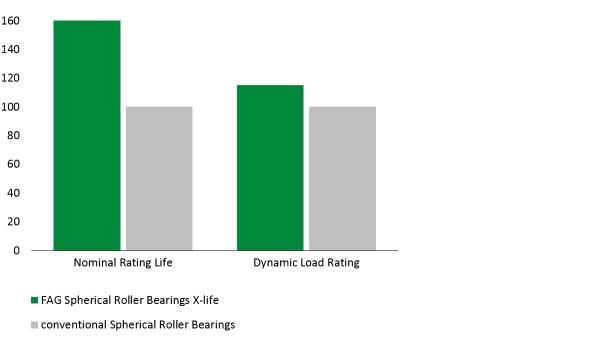 図:X-life品質のE1自動調心ころ軸受
