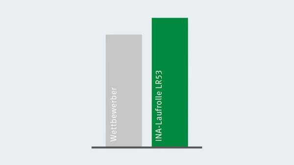 X-lifeトラックローラーと2番目に優れた競合製品との動定格荷重の比較。